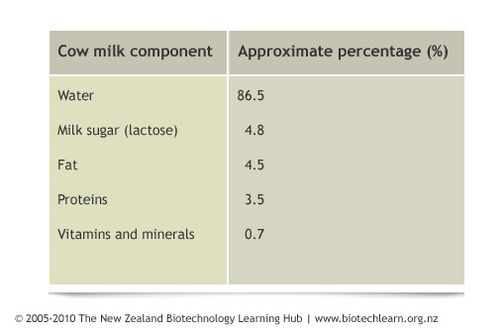 Composition of cows' milk.